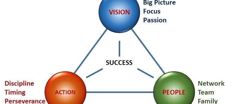 Trinity-of-success